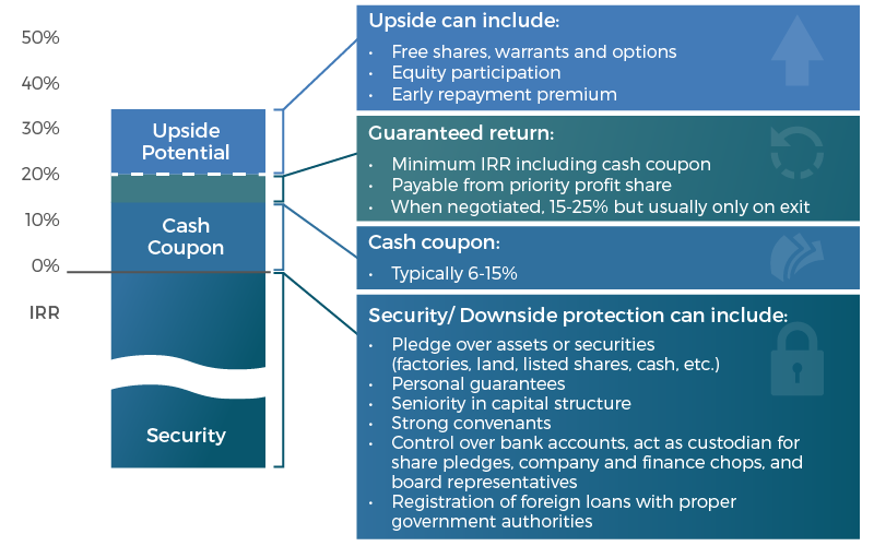 Asian Private Credit - ADM Capital
